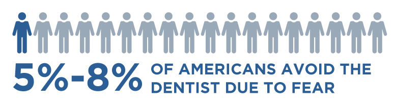 americans fear the dentist stat