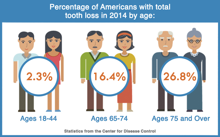 tooth loss stat in America